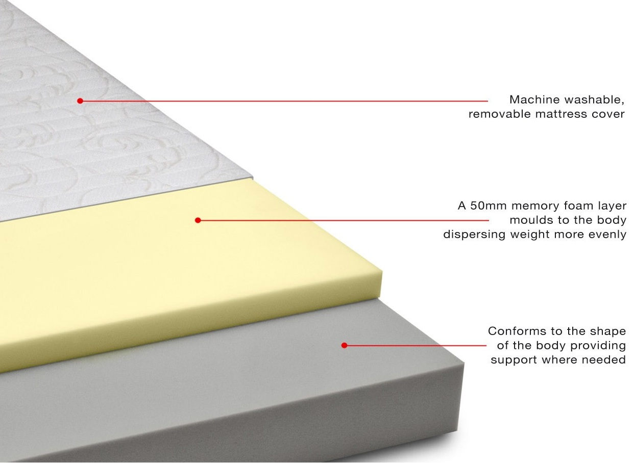high density memory foam mattress Ensure A Comfortable And Sound Sleep Through Memory Foam Mattress  high density memory foam mattress